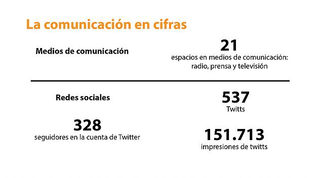 Comunicación en cifras